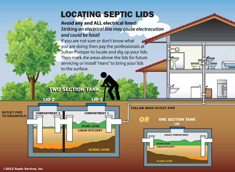 Sultan pumper professional septic service for How big septic tank do i need